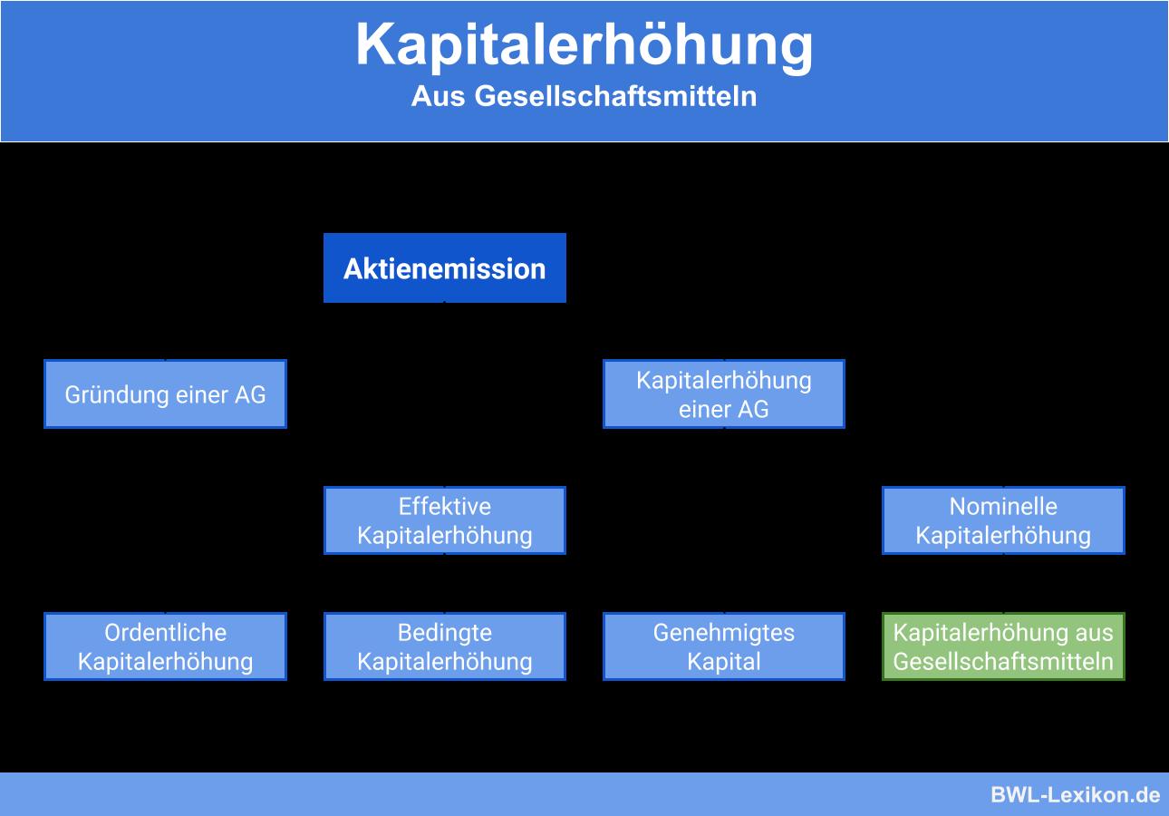 Kapitalerhohung Aus Gesellschaftsmitteln Definition Erklarung Beispiele Ubungsfragen