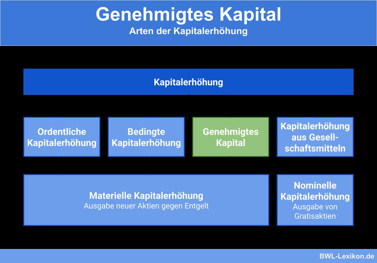 Genehmigtes Kapital Definition Erklarung Beispiele Ubungsfragen