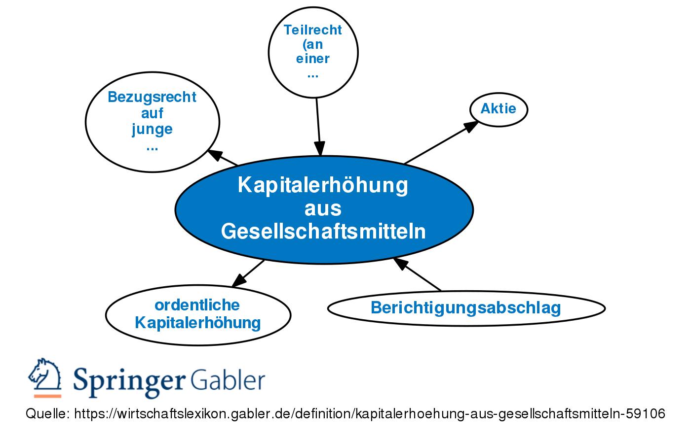 Kapitalerhohung Aus Gesellschaftsmitteln Definition Gabler Banklexikon