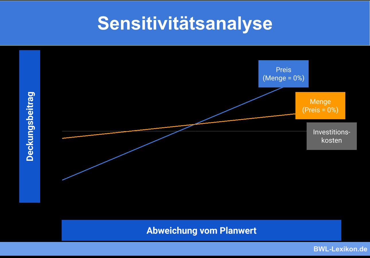 Sensitivitatsanalyse Definition Erklarung Beispiele Ubungsfragen