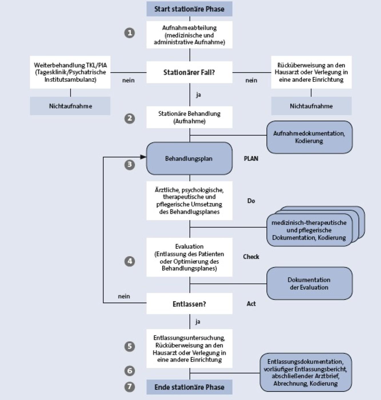 Management Kern Und Unterstutzungsprozesse Gestalten