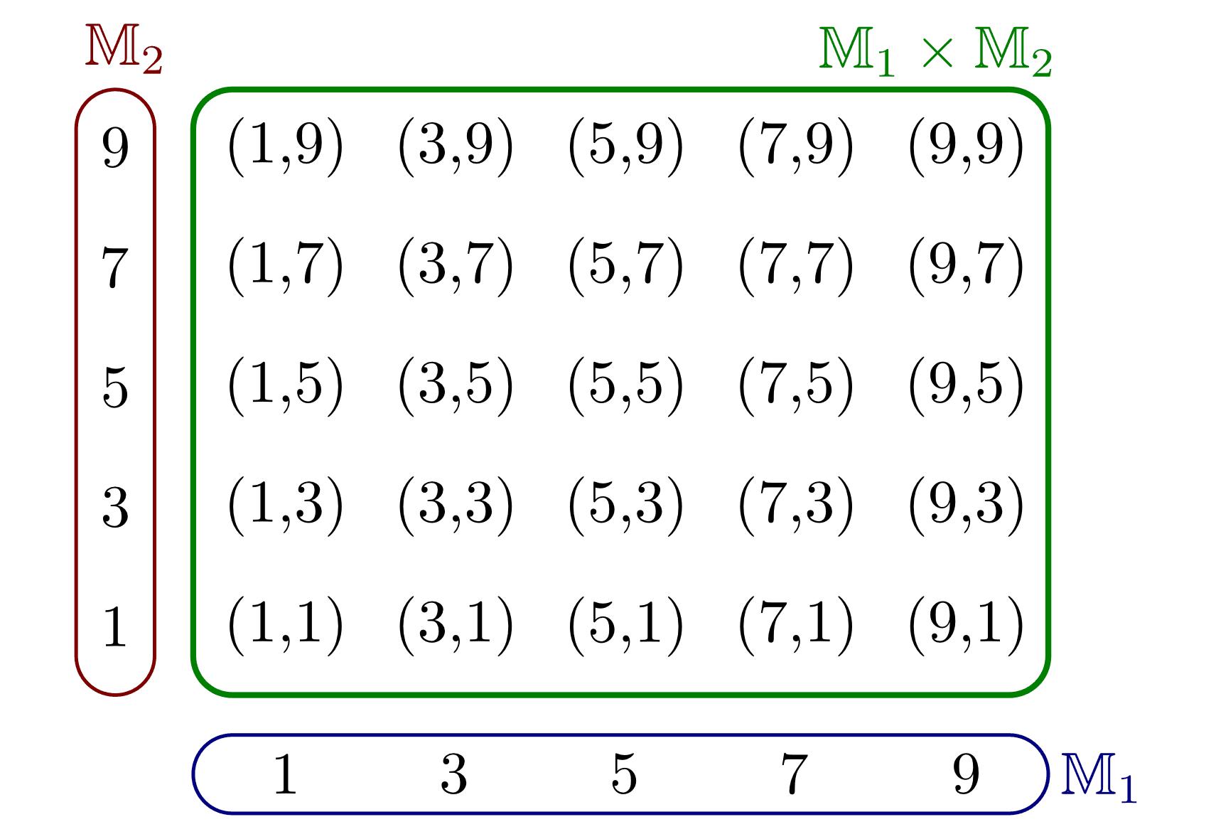 Mengen Und Ihre Eigenschaften Grundwissen Mathematik