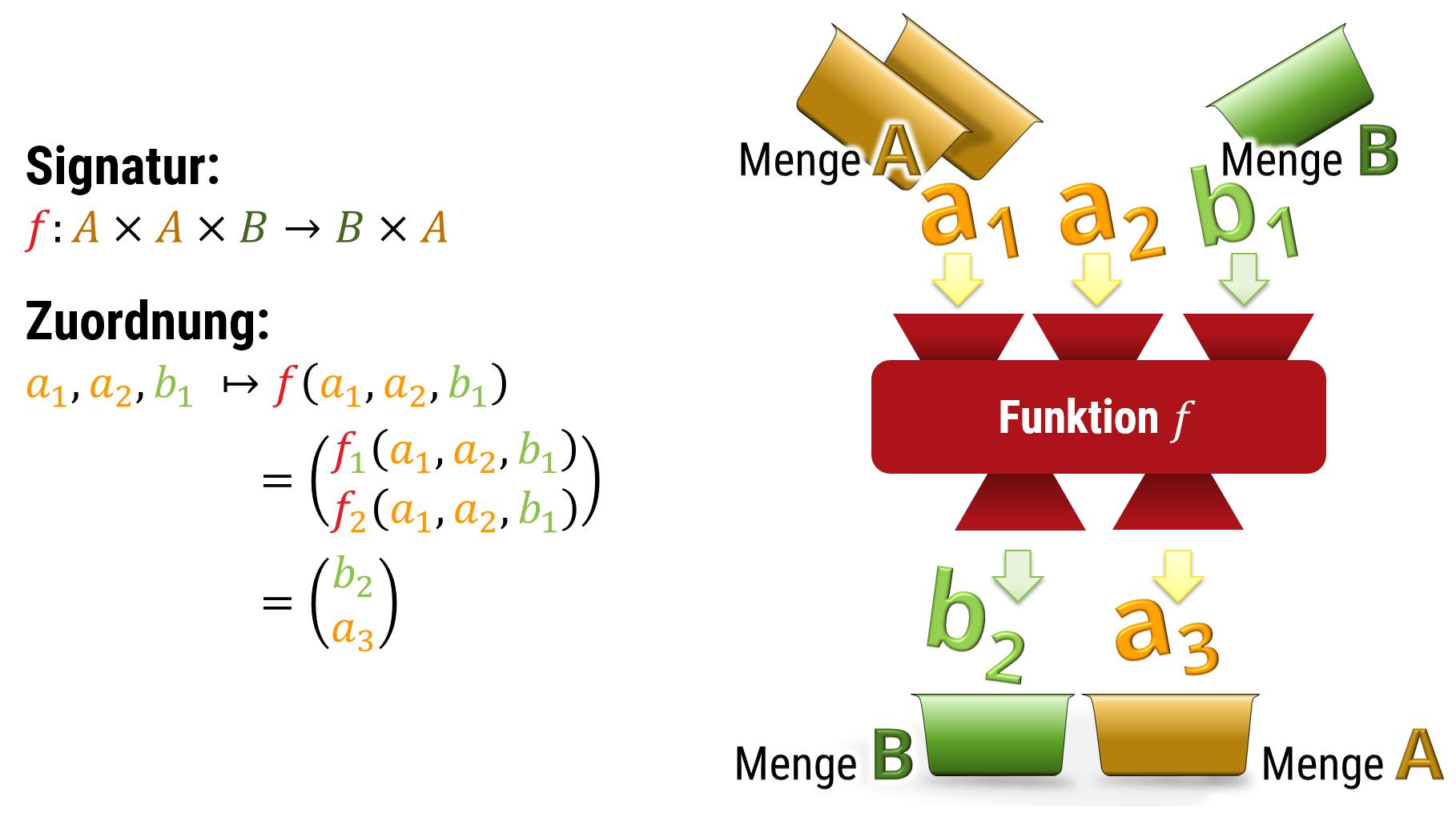 Funktionen Berechenbarkeit Und Emergente Komplexitat