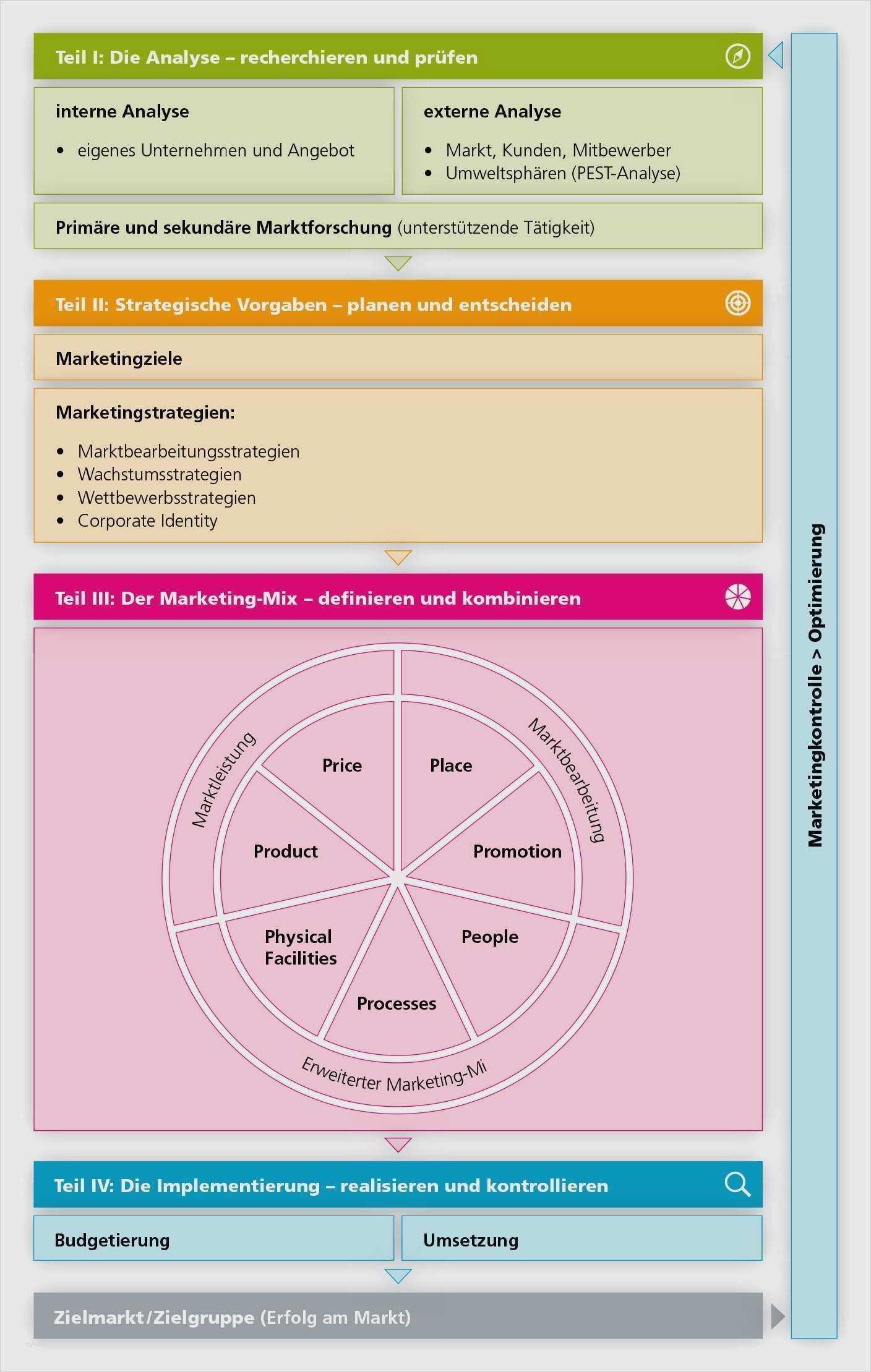 28 Erstaunlich Crm Konzept Vorlage Ideen In 2020 Marketing Konzept Vorlagen Konzept