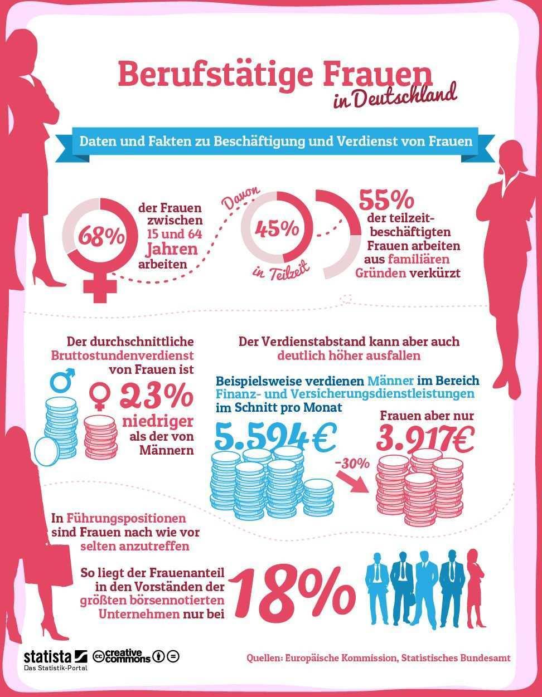 Infografik Berufstatige Frauen In Deutschland Infografik Deutsch Lernen Text Auf Deutsch
