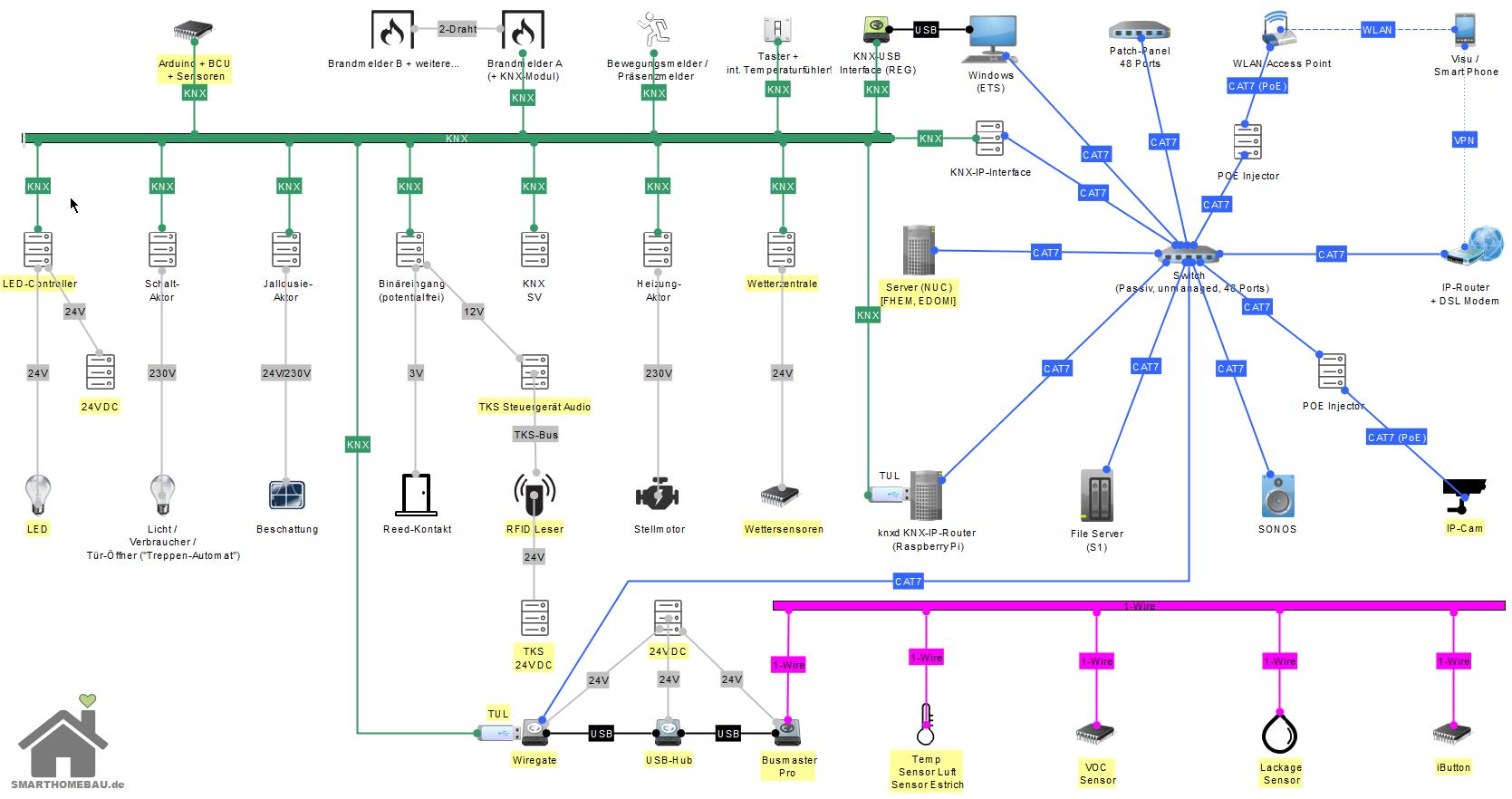 1 Wire Onewire Sensoren Im Smarthome Pflicht Oder Kur Smarthomebau De
