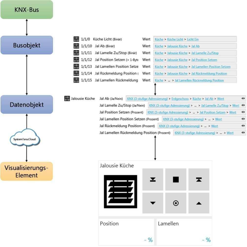 Systemtera Einrichten Einer Knx Visualsierung Und Steuerung