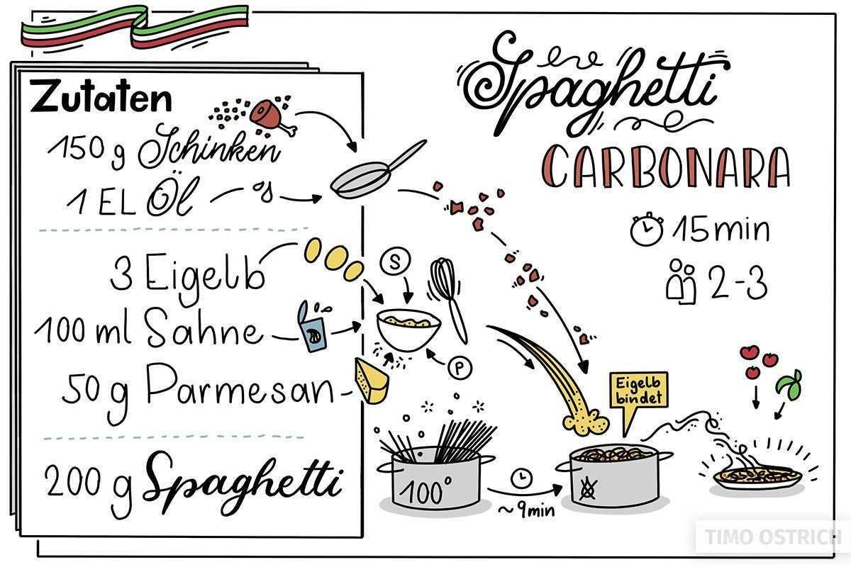 Sketchnotes Rezepte Sketchrezepte Vorgehen Und Beispiele Sketchnotes Rezepte Kochbuch Selbst Gestalten Kochbuch Ideen