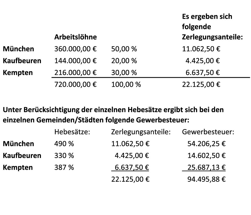 Gewerbesteuerrecht Springerlink