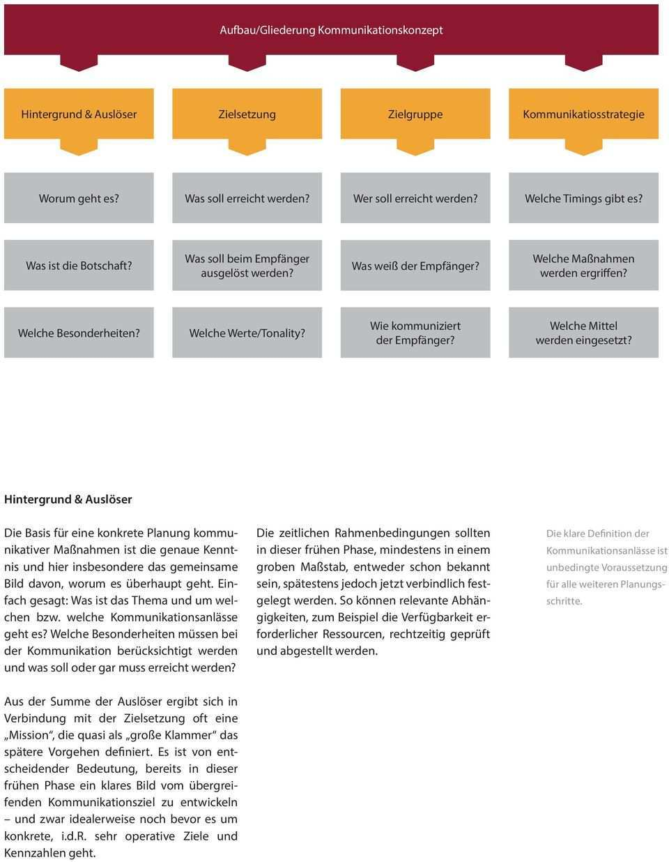 Das Kommunikationskonzept Pdf Kostenfreier Download