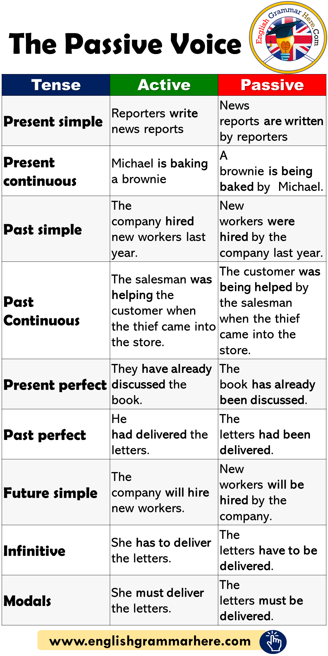 The Passive Voice And Example Sentences English Grammar Here English Vocabulary Words Teaching English Grammar Learn English Words