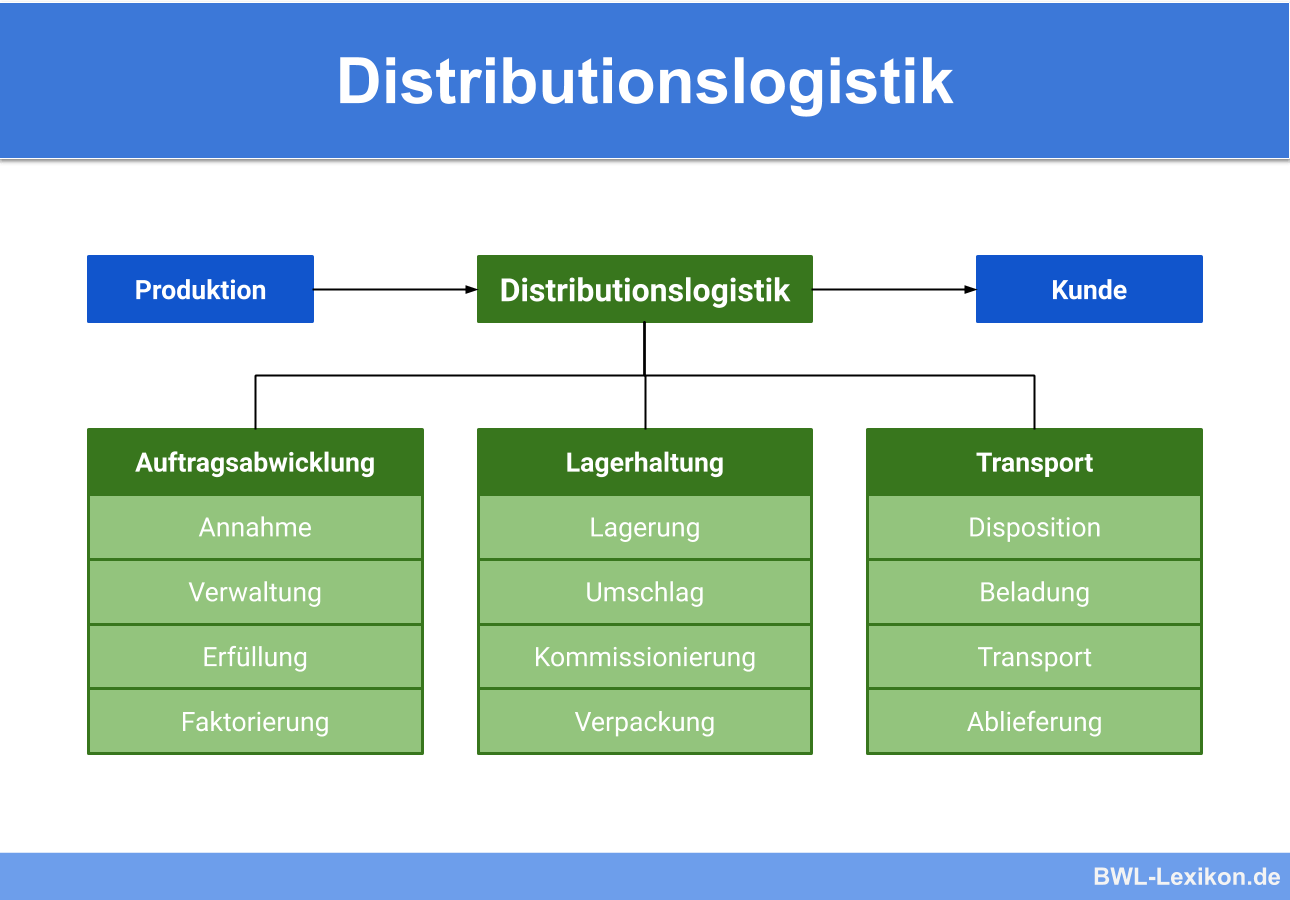Distributionslogistik Definition Erklarung Beispiele Ubungsfragen