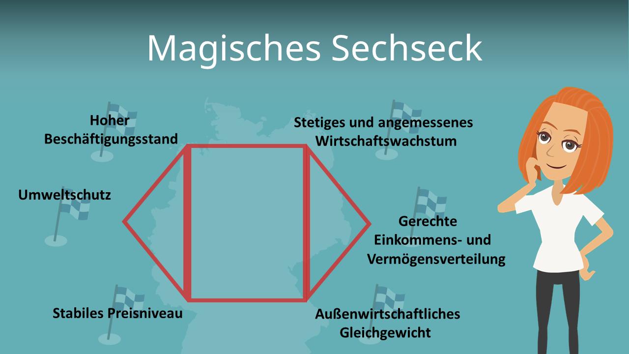 Magisches Sechseck Einfach Erklart Zielkonflikte Mit Video