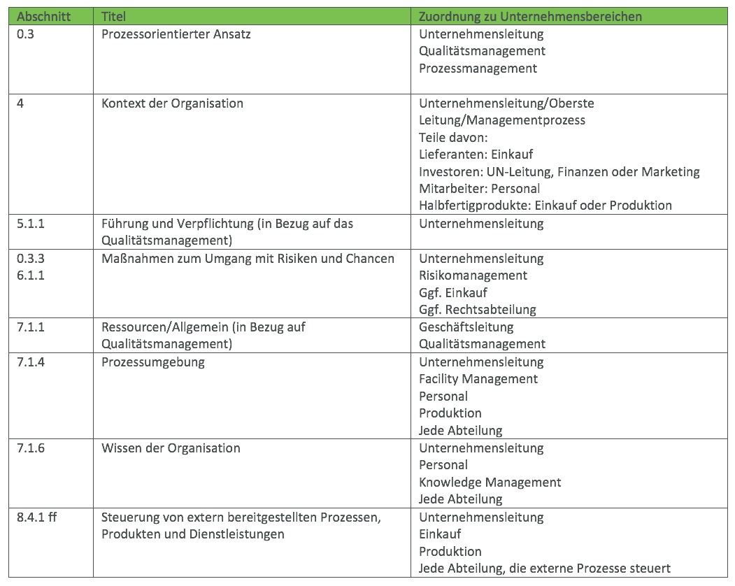 Qualitatsmanagement Kontext Der Organisation Teil 1 Projekt 29 Gmbh Co Kg