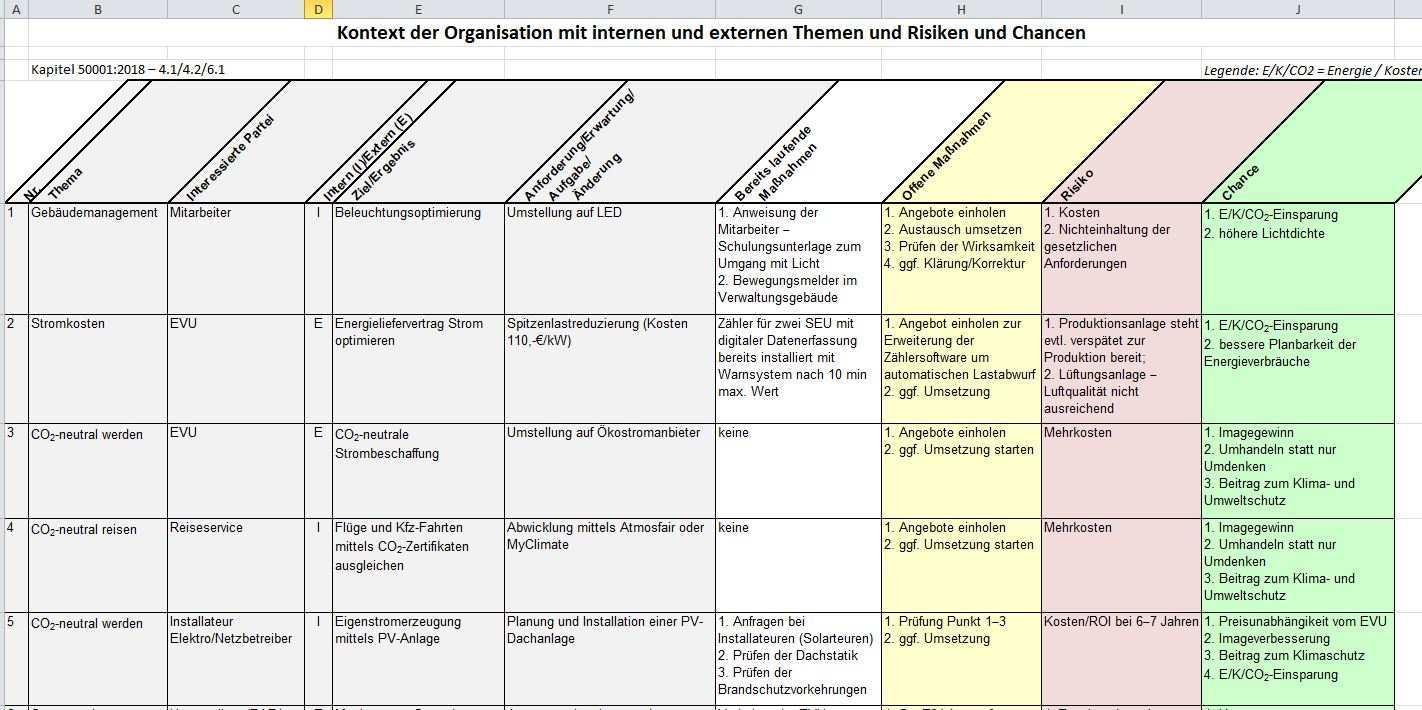 Kontext Der Organisation Mit Internen Und Externen Themen Und Risiken Und Chancen Weka