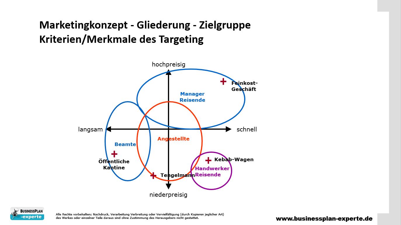 Businessplan Marketingkonzept Zielgruppe Targeting Marketing Konzept Marketing Konzept