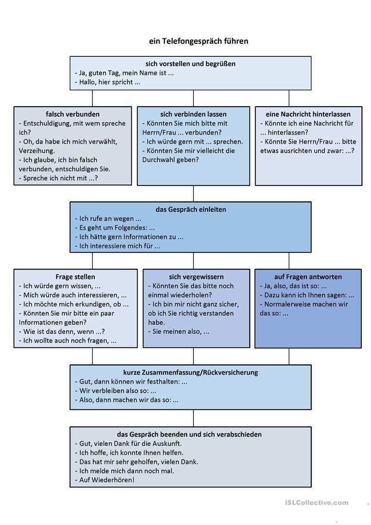 Struktur Des Telefongespraches Struktur Des Telefongespra Ches Buchfuhrung Lernen Bwl Studium Telefongesprach