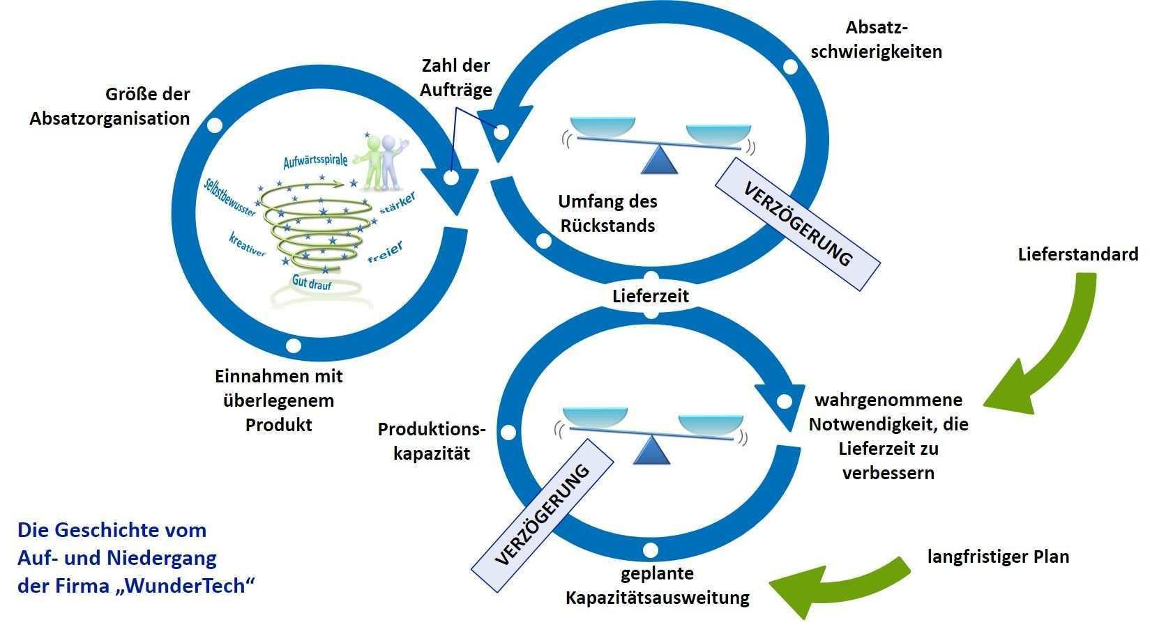 Systemisches Denken An Einem Beispiel Nach Peter M Senge Die 5 Disziplin Denken In Zusammenhangen Organisationsentwicklung Anderungsmanagement Systemisch