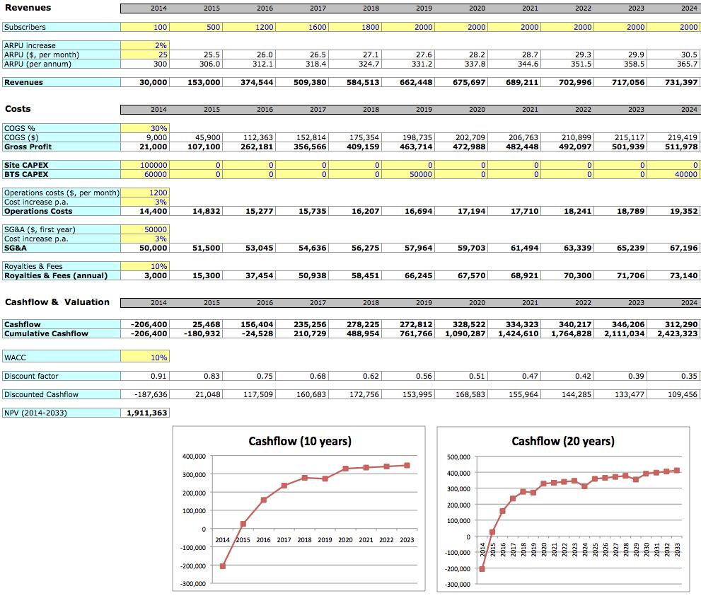 Unternehmensplanung Und Kostenrechnung Leicht Gemacht Kostenlose Excel Vorlage The Art Of Business Planning
