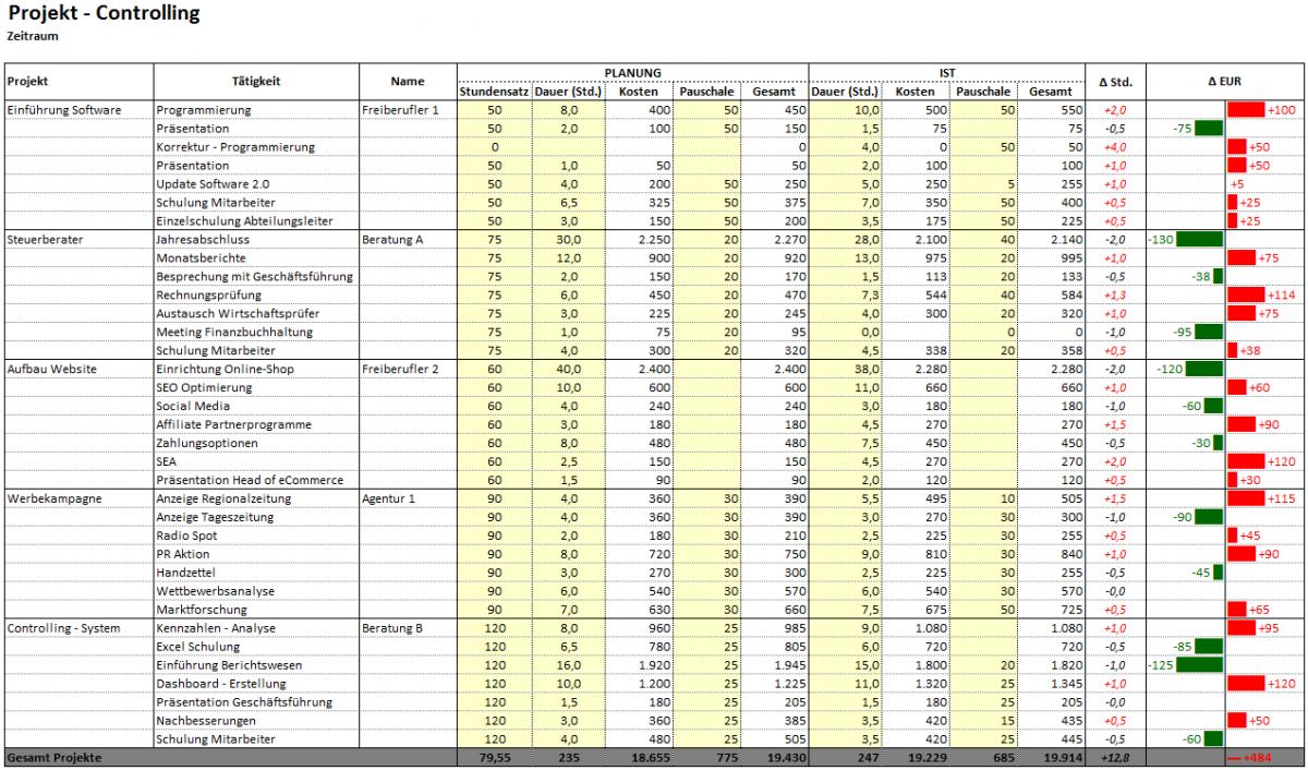 Tool Fur Projekt Controlling In Excel
