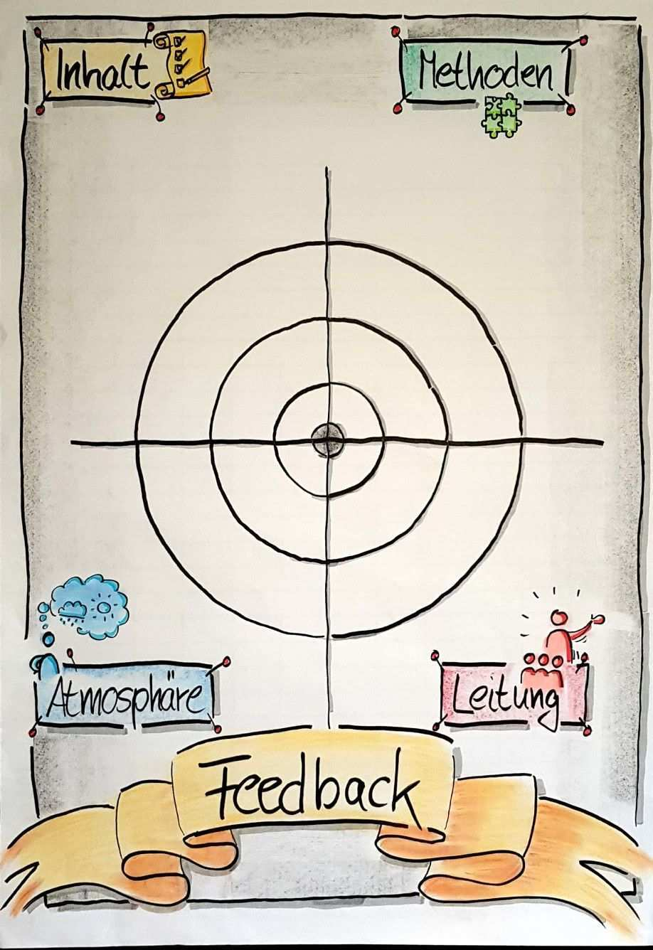 Flipchart Feedback Methode Method Seminar Training Schule Flipchart Gestalten Flipcharts Flipchart