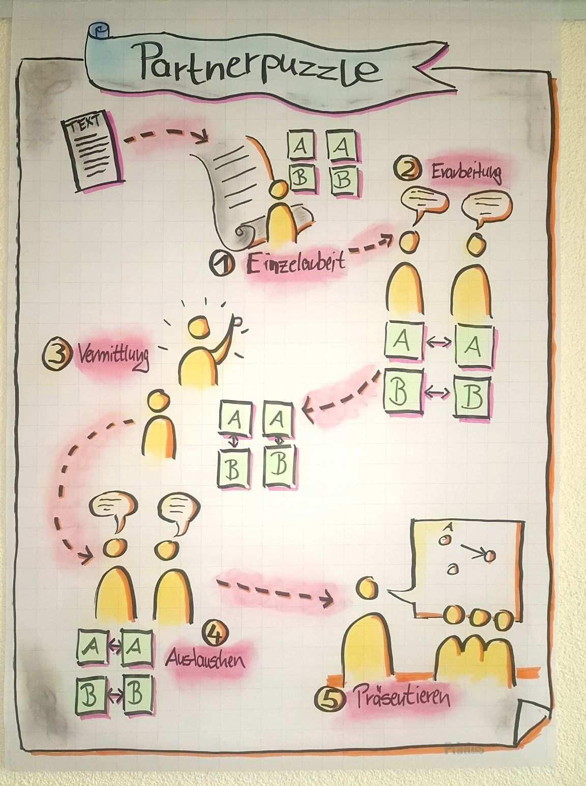 Flipchart Partnerpuzzle Kooperatives Lernen Schule Kooperatives Lernen Kreativer Unterricht Unterrichtsmethoden