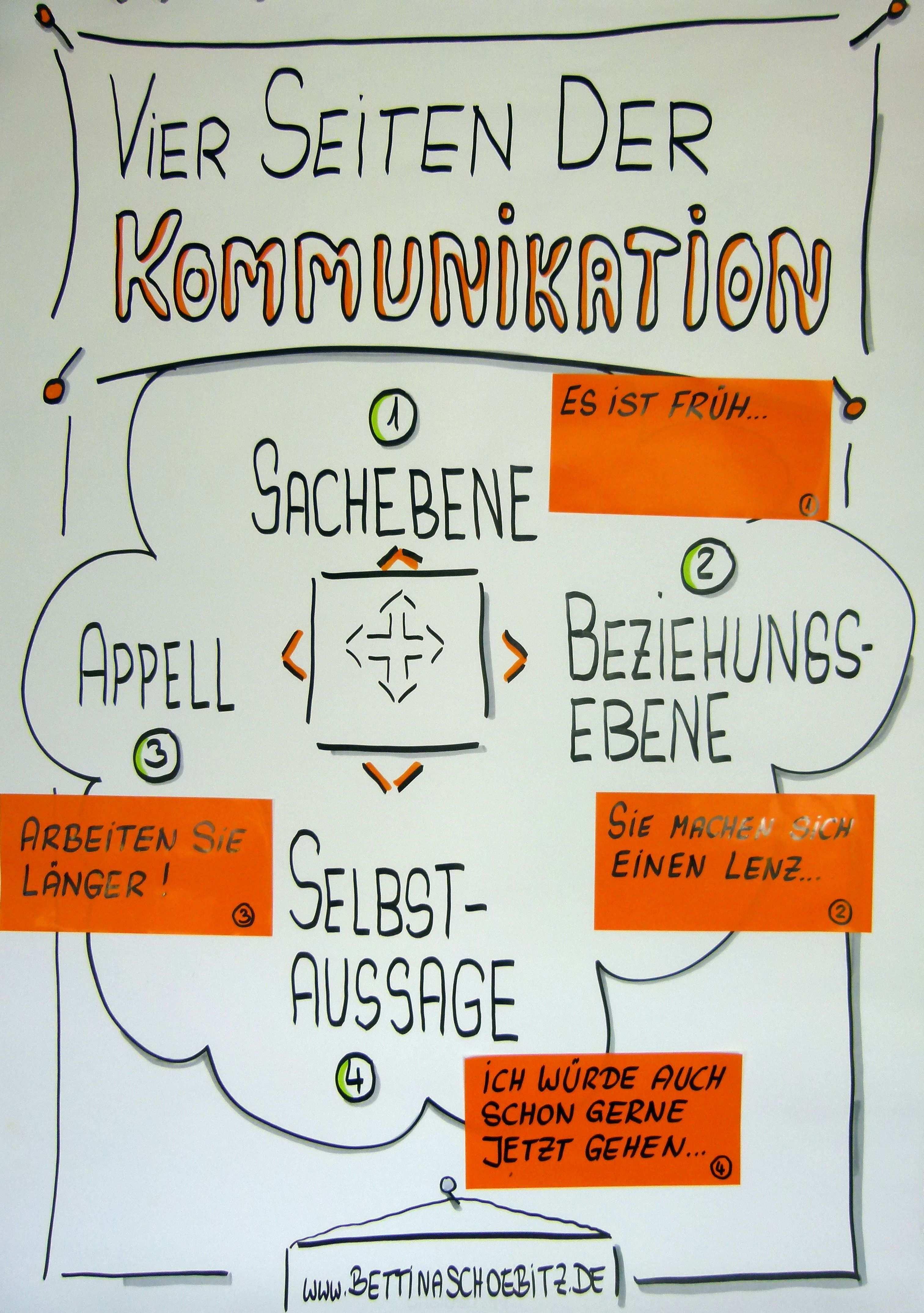 Interaktives Flipchart Bei Dem Die Text Beispiele Zu Den Vier Kommunikationsebenen Einfach Nachtraglich Kommunikation Lernen Kommunikation Flipchart Gestalten