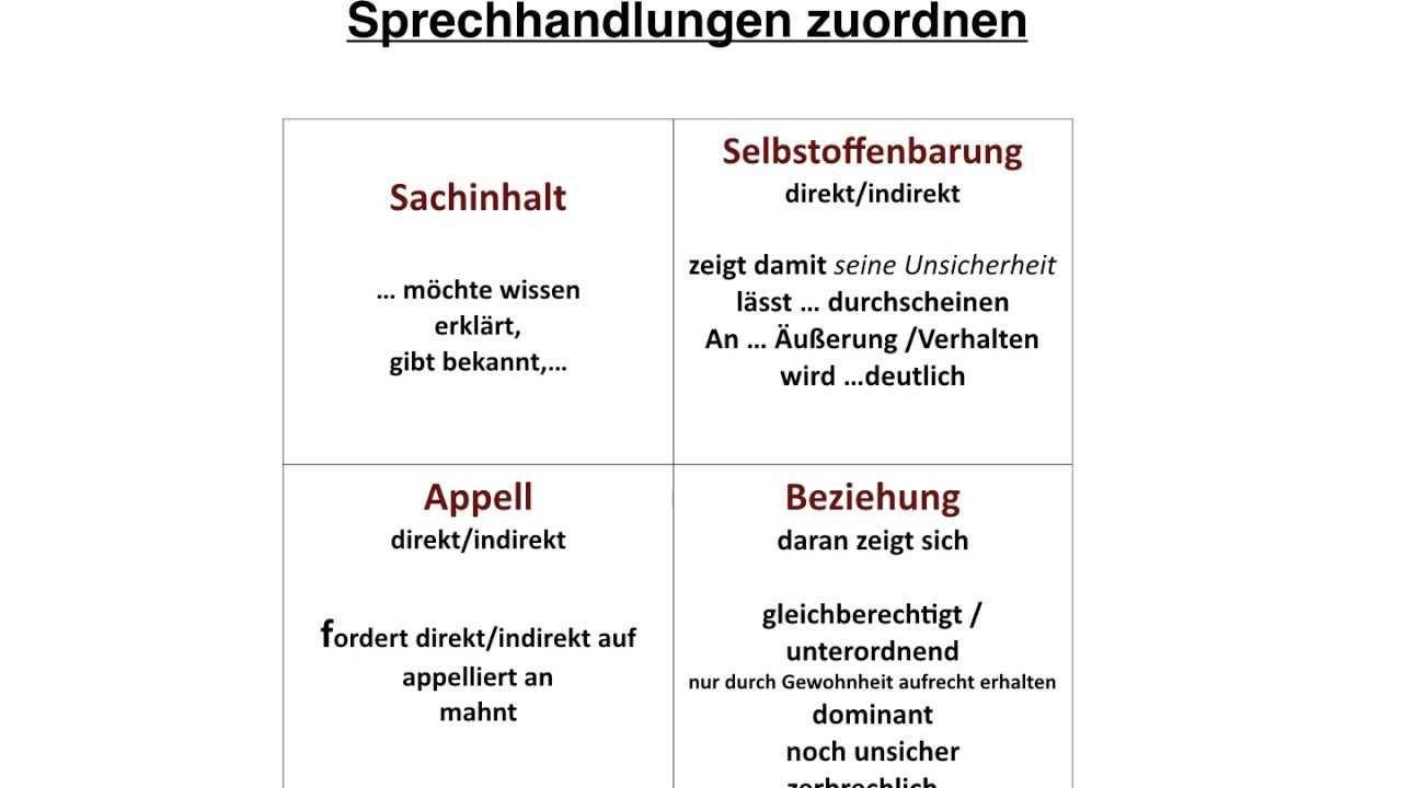 Abi Deutsch Kurzgeschichte Interpretieren Youtube