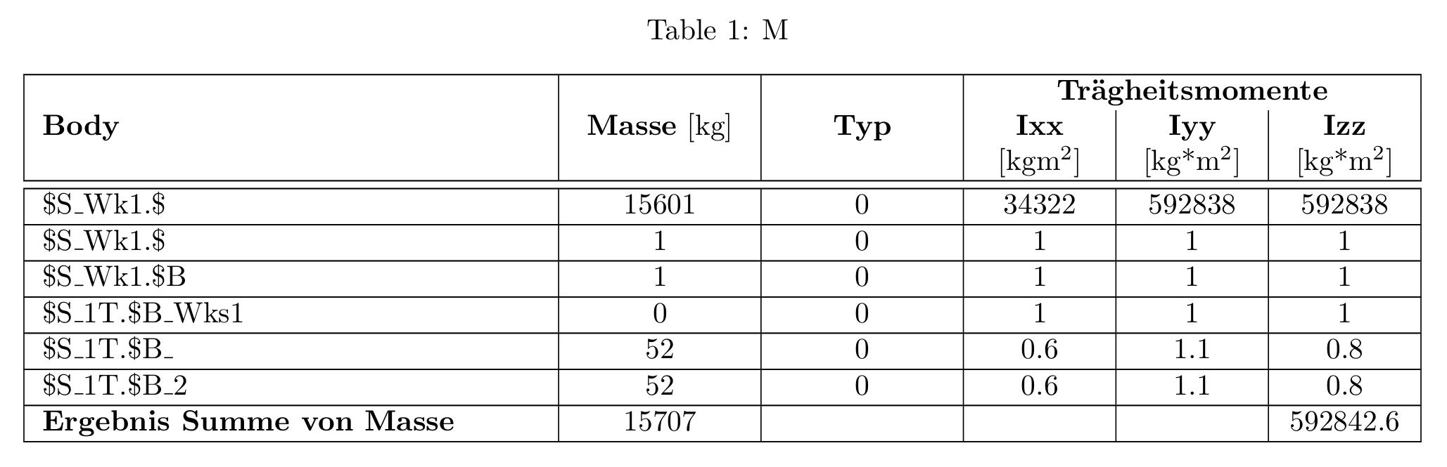 Summenbildung In Einer Tabelle Texwelt