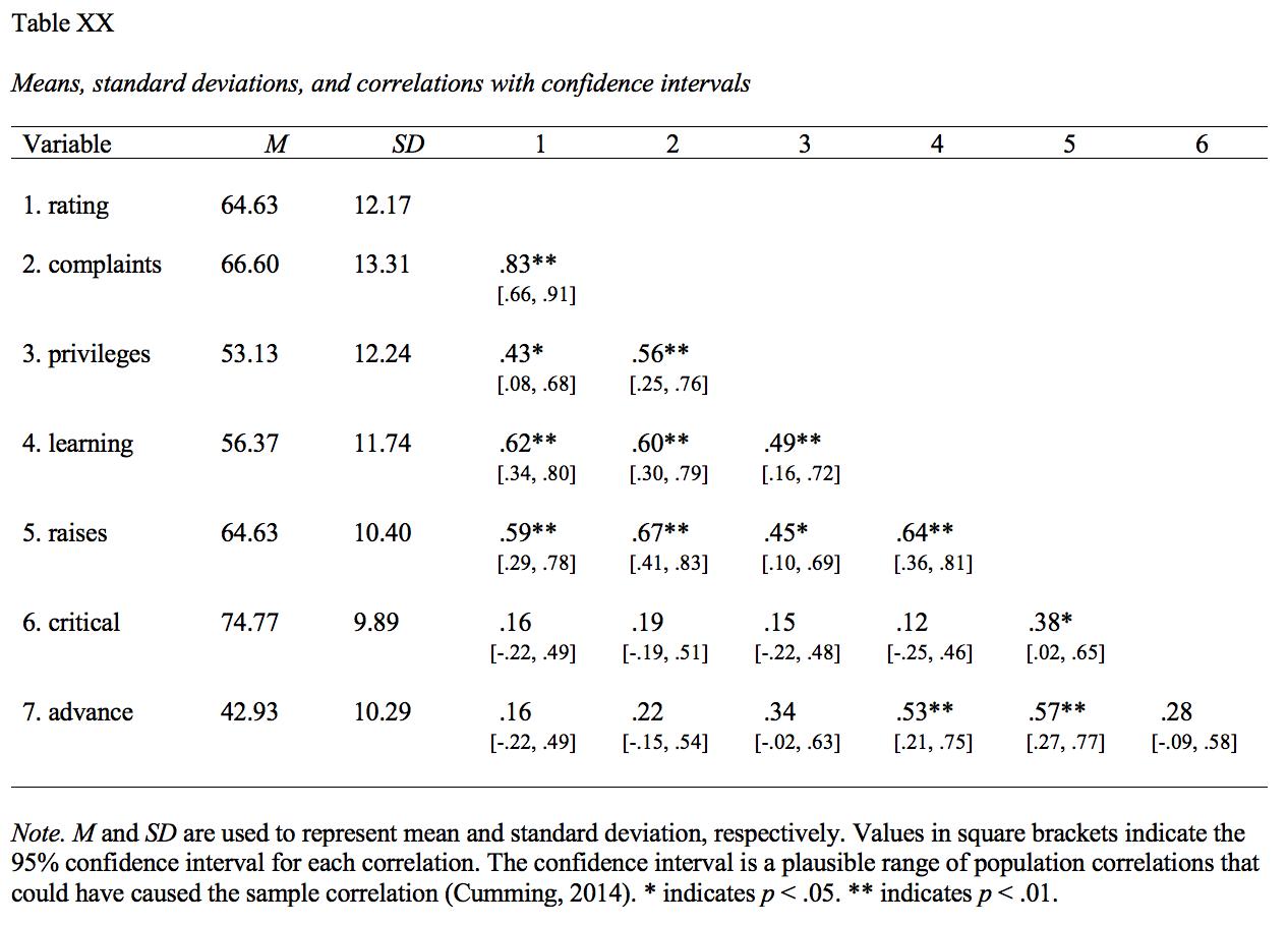 Apa Formatierung Von Tabellen Statworx