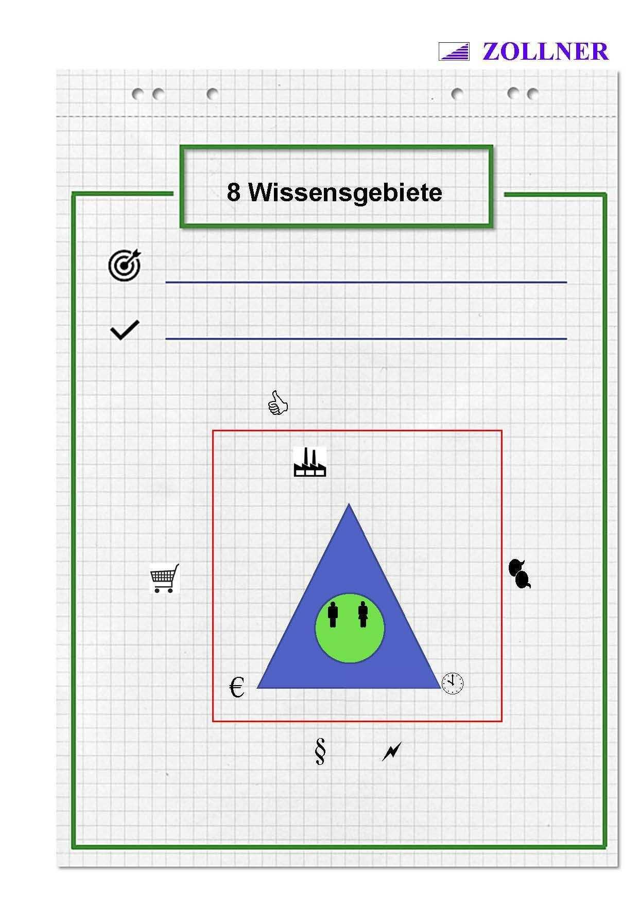 Industriemeister Mik Projektmanagement Wissensgebiete Wolfgang Zollner Projektmanagement Flipcharts Seminare