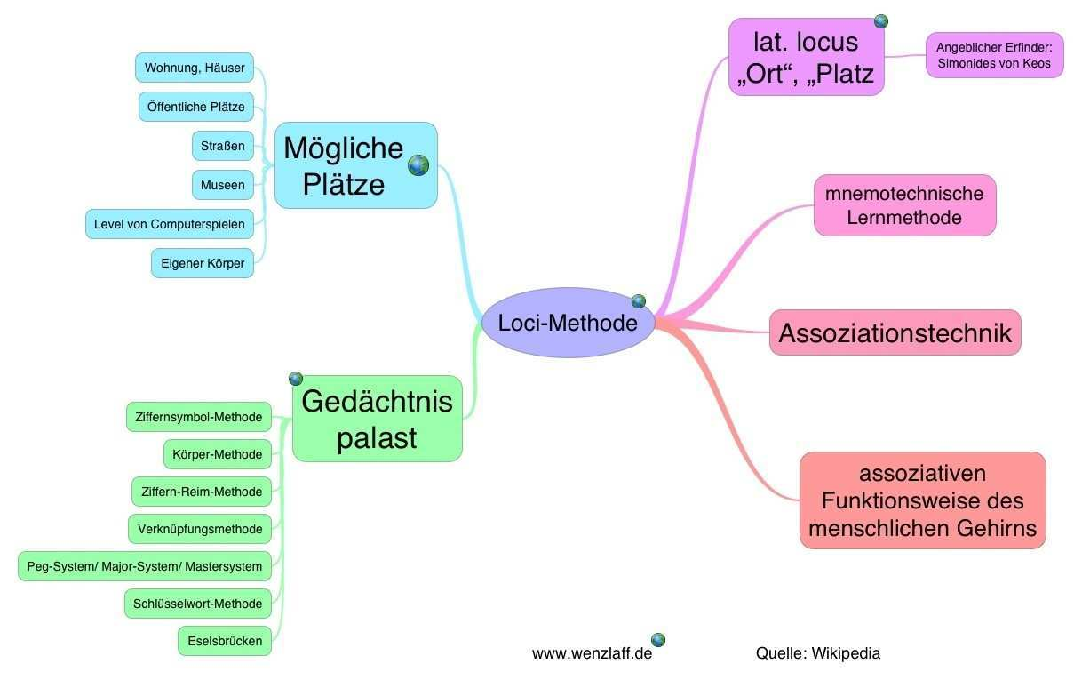 Lern Mindmap Mit Der Loci Methode Wenzlaff De Rund Um Die Programmierung