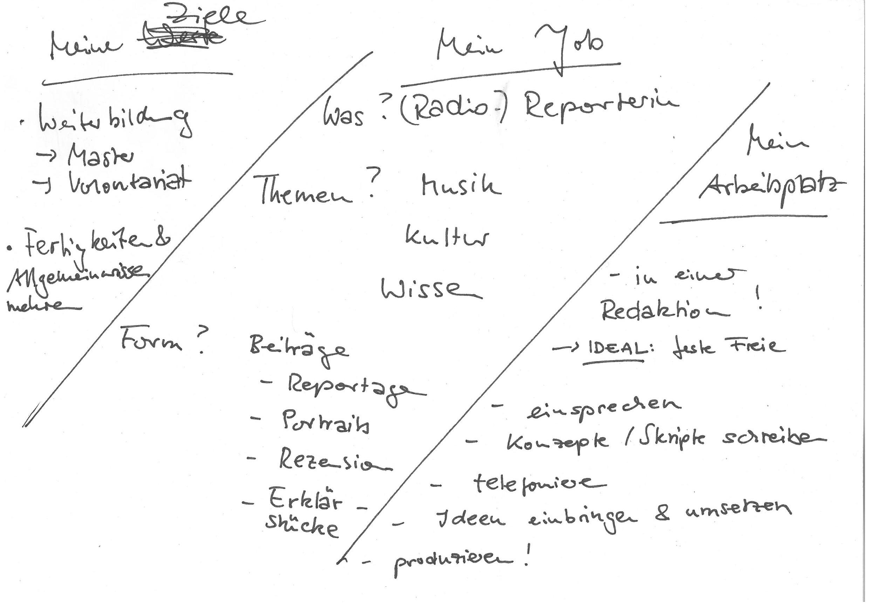 Periodensystem Lernen Mit Der Loci Methode Studier Und Medienkompetenzen Online