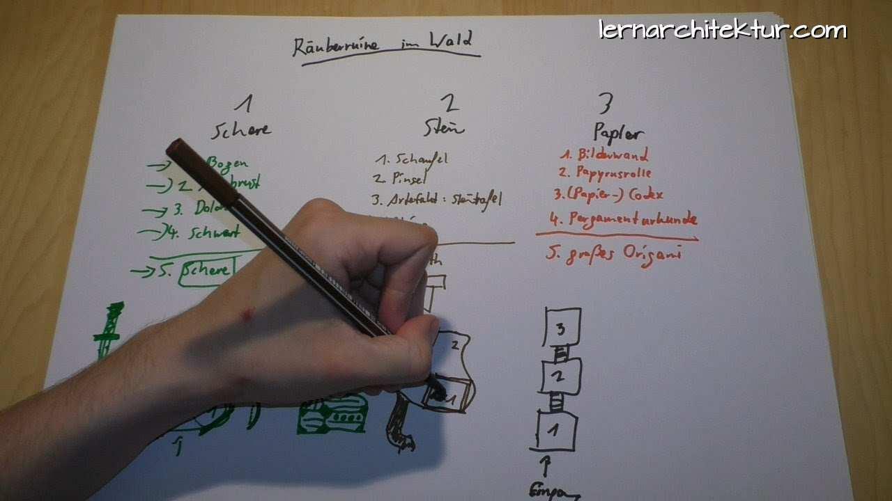 Wie Baut Man Einen Gedachtnispalast Konkretes Beispiel Teil 3 Die Details Der Loci Youtube