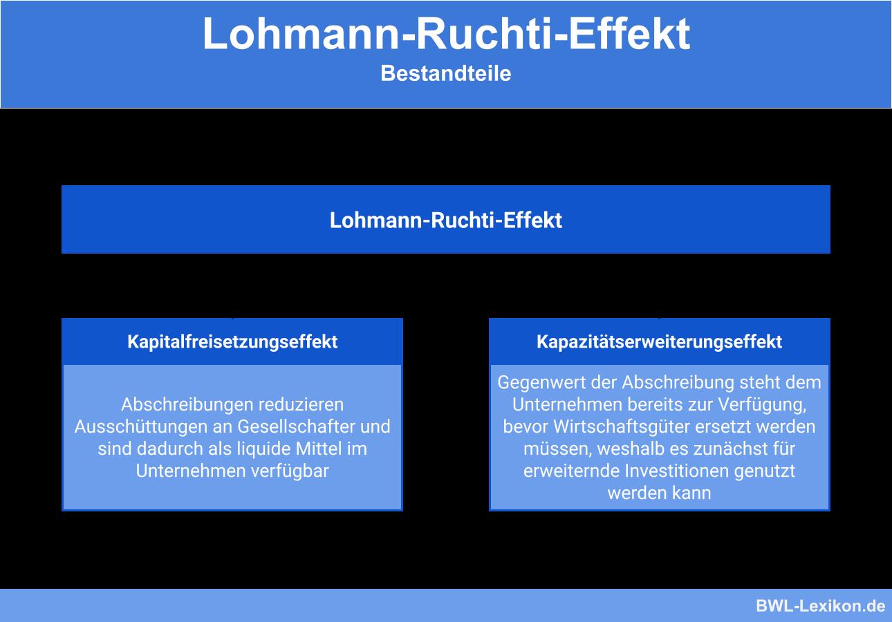 Lohmann Ruchti Effekt Definition Erklarung Beispiele Ubungsfragen