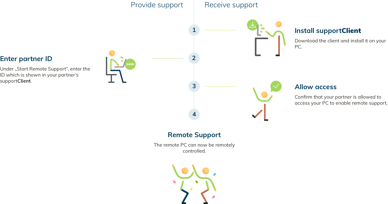Oneclick Support Give Support With One Click Via The Browser