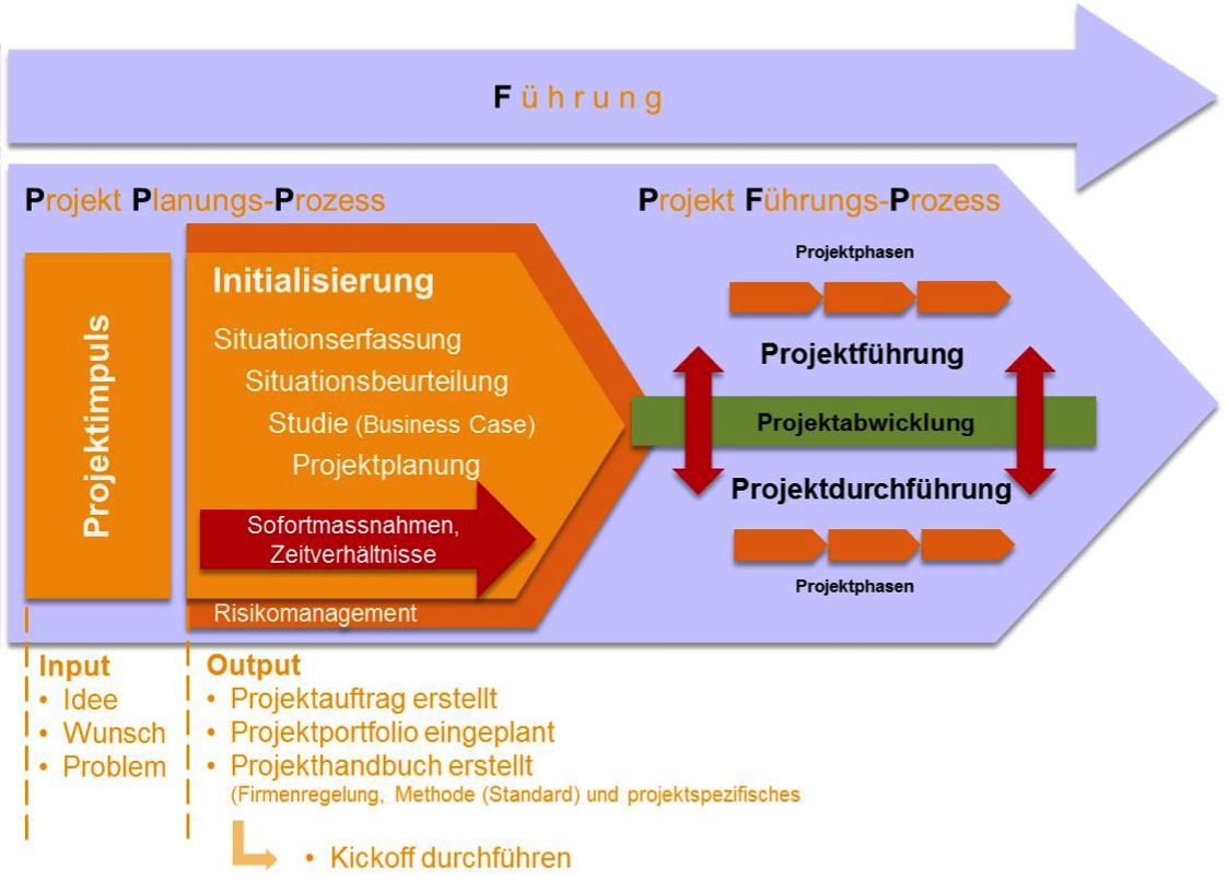 Perginger Erfolg Aus Erfahrung Projektmanagement Projektauftrag Projekt Planung