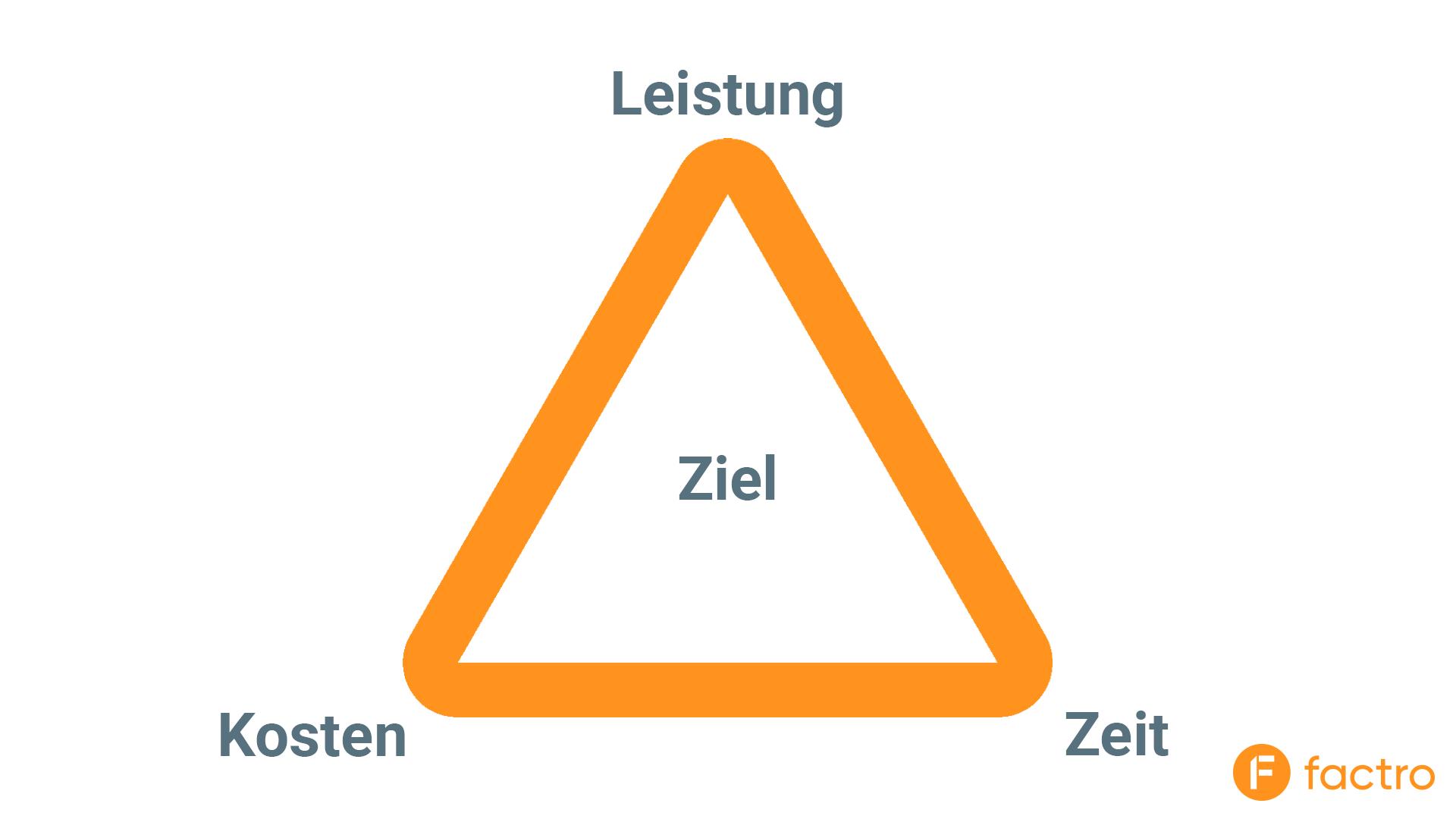 Magisches Dreieck Magie Im Projektmanagement Factro Blog