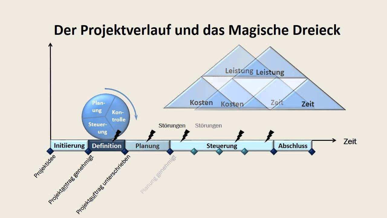 Projektmanagement Pm Das Magische Dreieck Im Projektverlauf Tm Youtube