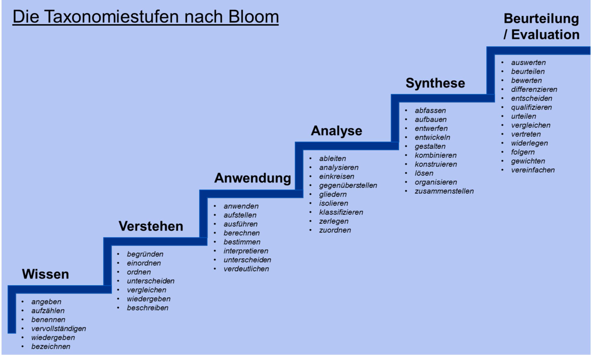 Icb 4 Reports Projektmanager Zertifikanten Kampfen Mit Bloom Gpm Blog