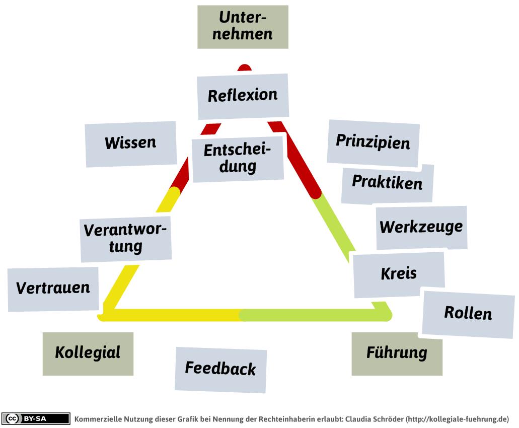Gpa Dreieck Beispiel Werkstatt Fur Kollegiale Fuhrung Menschenfuhrung Projektmanagement Dreieck