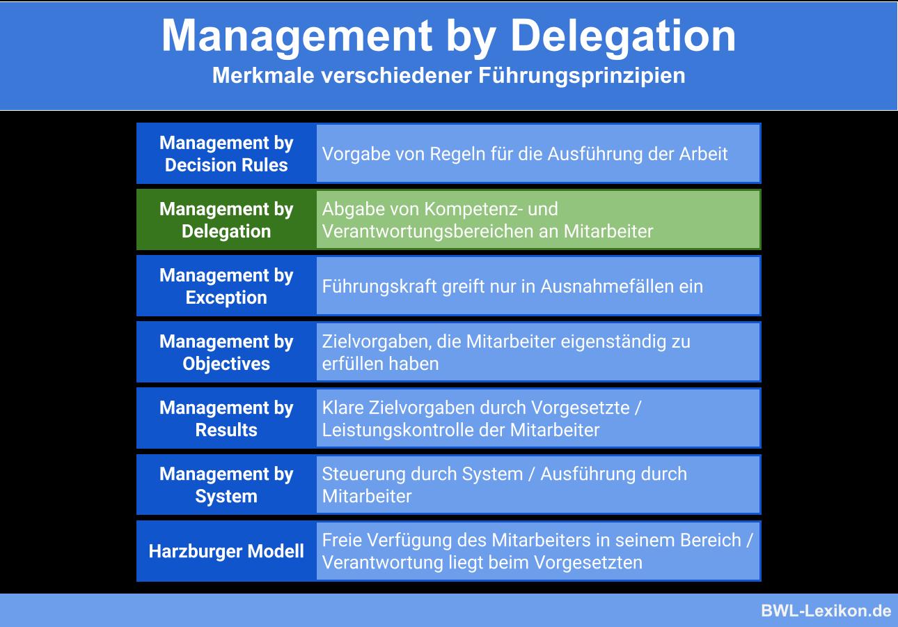 Management By Delegation Definition Erklarung Beispiele Ubungsfragen