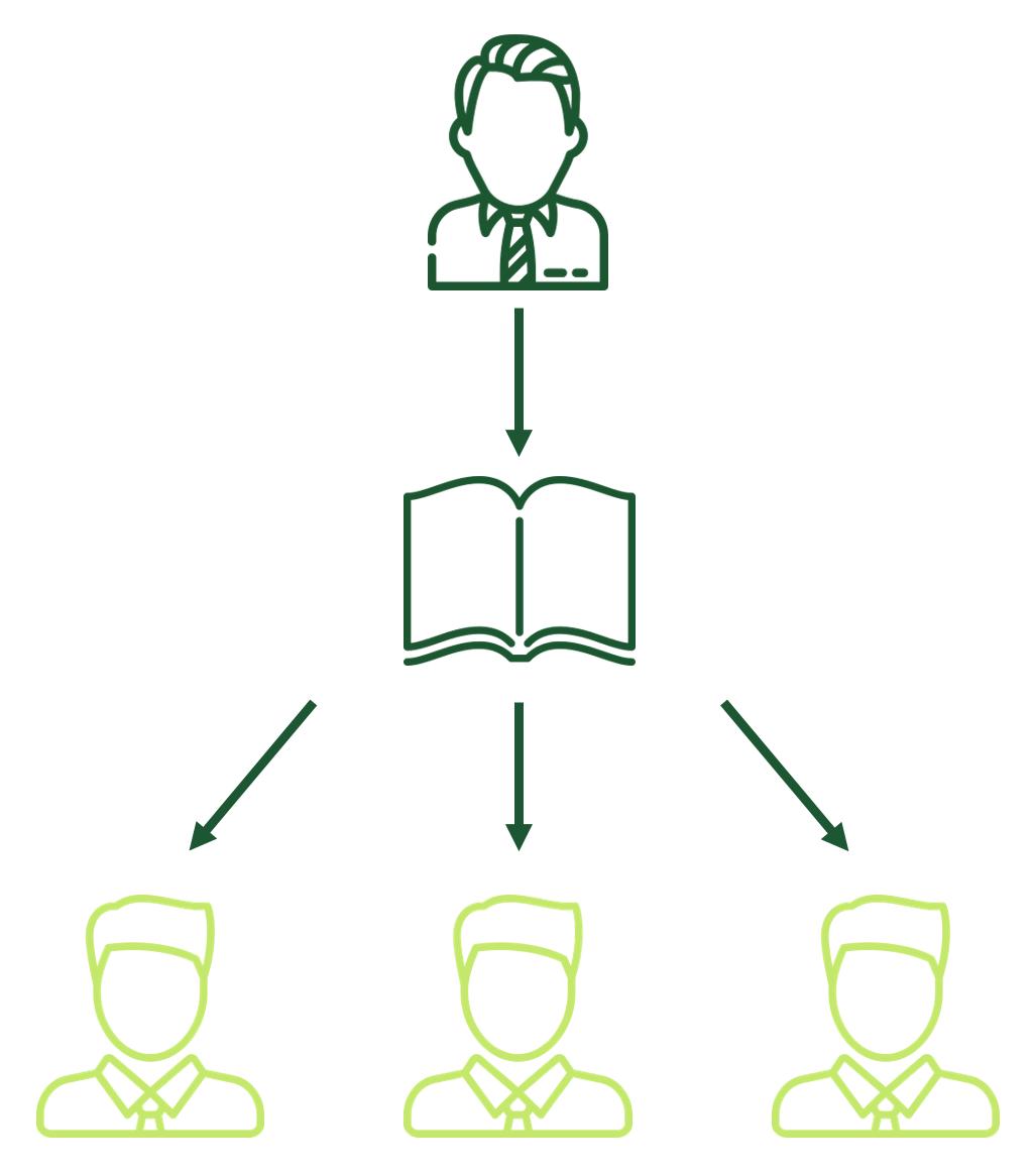 Fuhrungsmodelle Die Wichtigsten Management By Konzepte