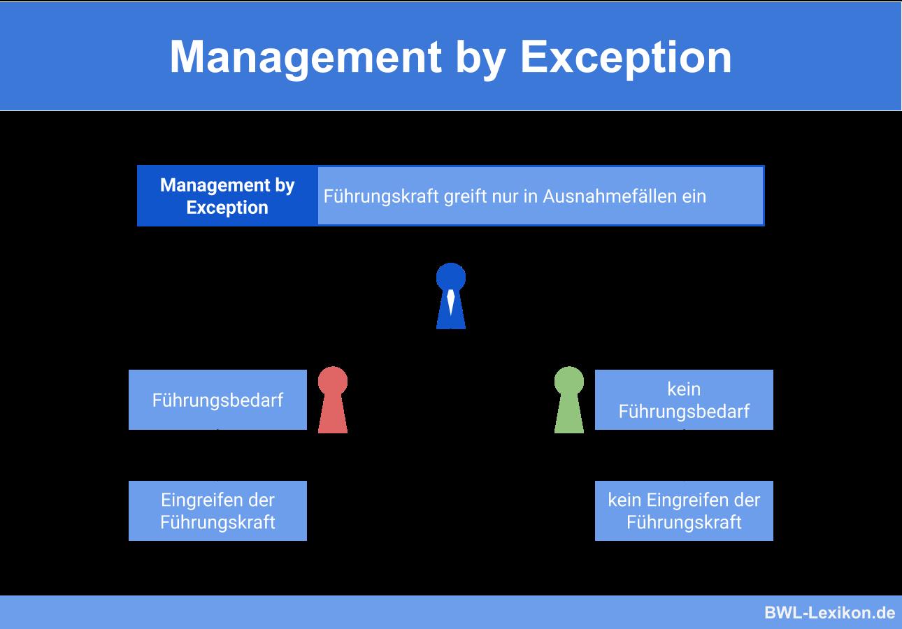 Management By Exception Definition Erklarung Beispiele Ubungsfragen