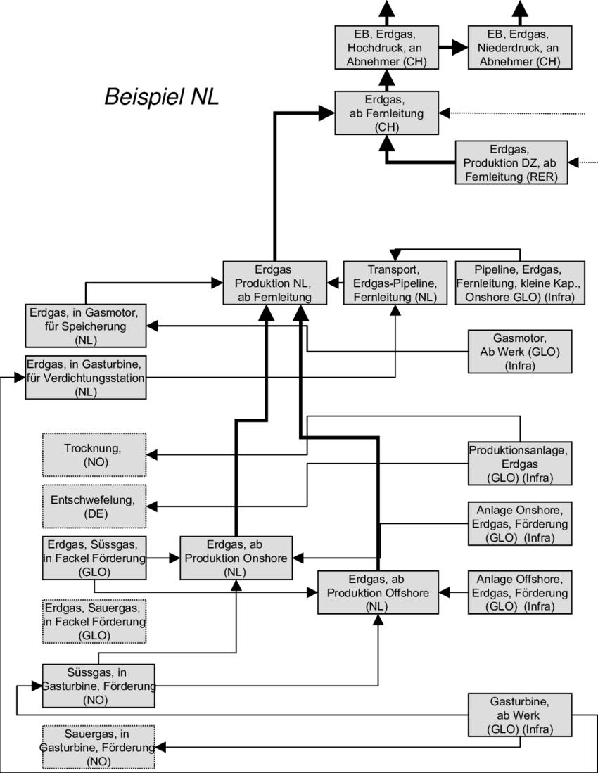 3 Beispiel Der Datenstruktur Fur Die Niederlande Nl Module Mit Download Scientific Diagram