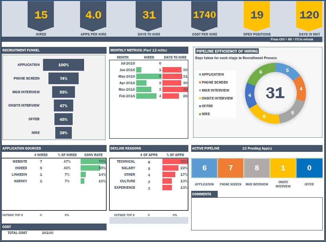 Recruitment Manager Excel Template Excel Dashboard Templates Project Management Dashboard Excel Templates