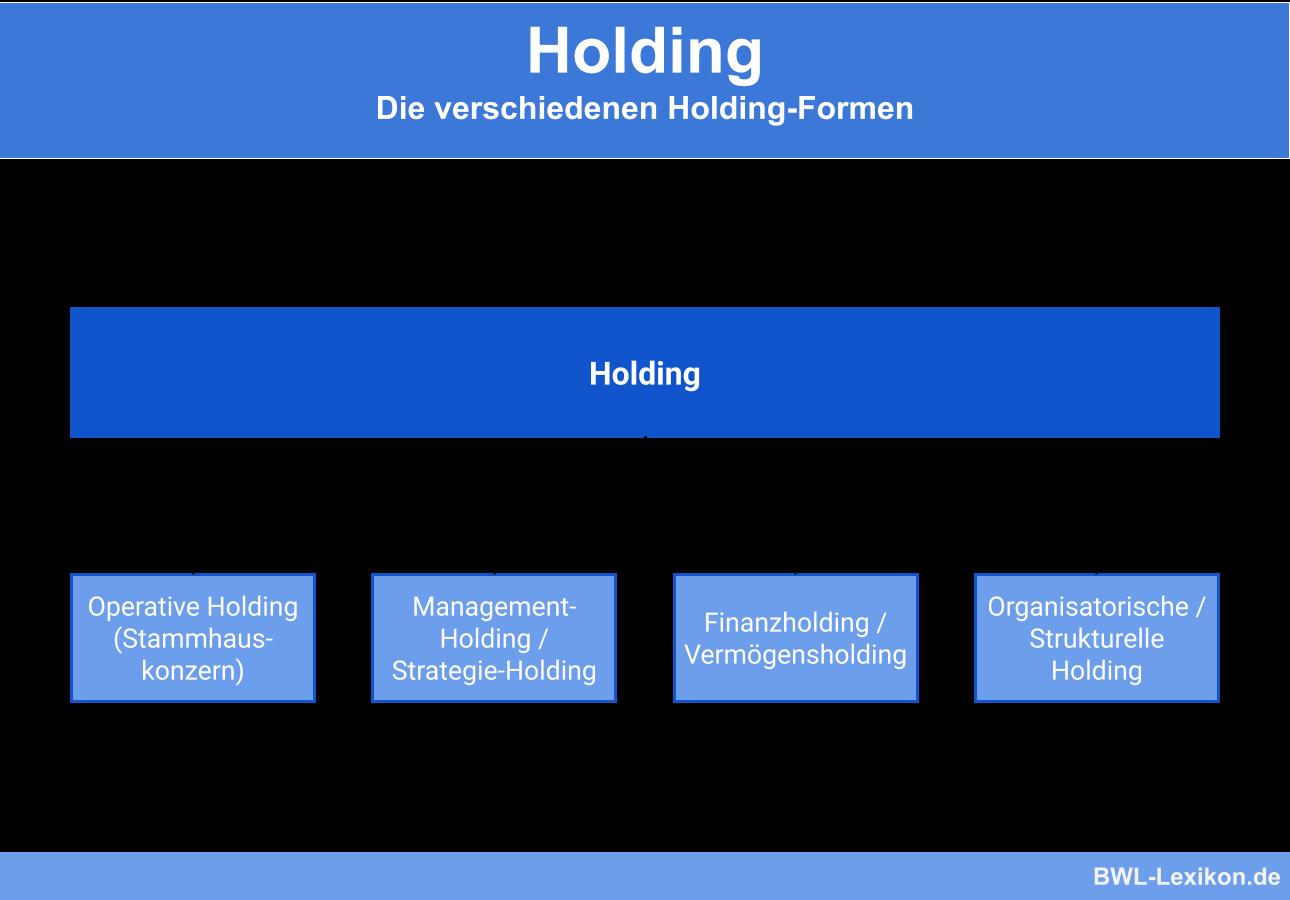 Holding Definition Erklarung Beispiele Ubungsfragen