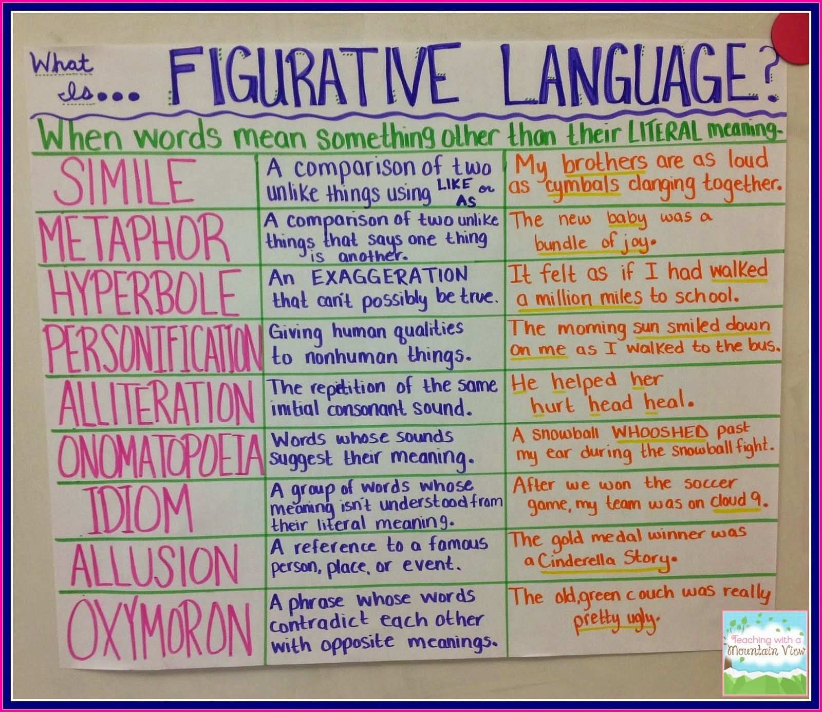 Funky In Fourth Some Fonts For You And A Linky Figurative Language Anchor Chart Figurative Language Review Figurative Language Anchor
