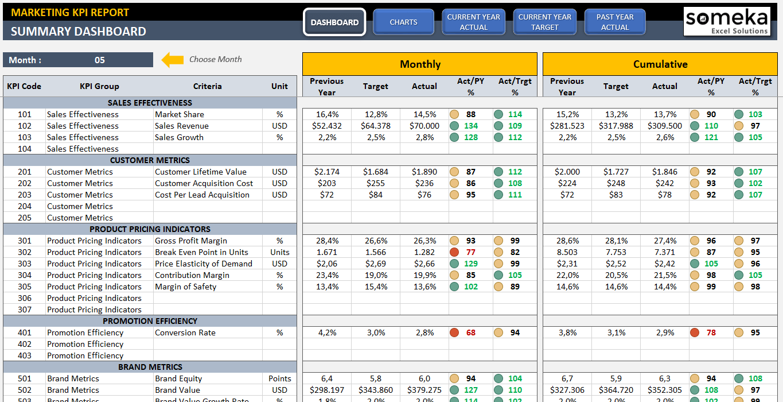 Marketing Kpi Dashboard Kpi Excel Template For Marketing Kpi Dashboard Excel Kpi Dashboard Excel Templates