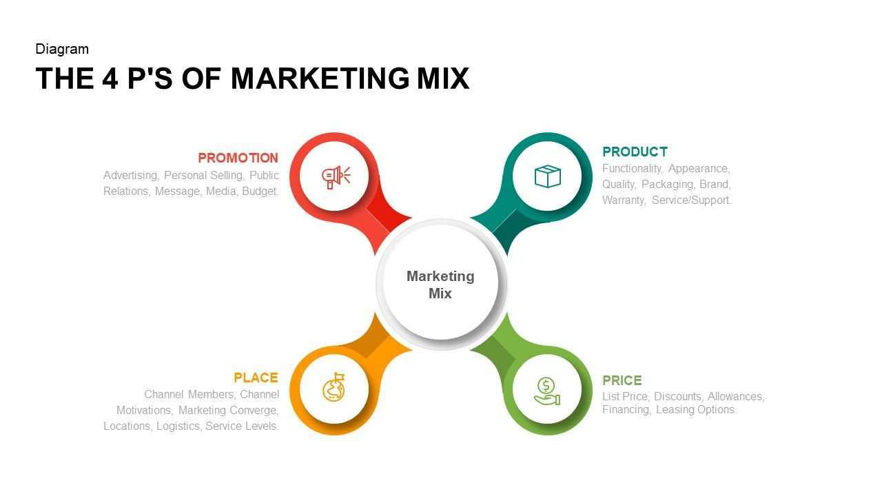 4 Ps Of Marketing Mix Powerpoint Template And Keynote The 4 P S Of Marketing Mix Powerpoint Template Diagra Marketing Mix P S Of Marketing Powerpoint Templates
